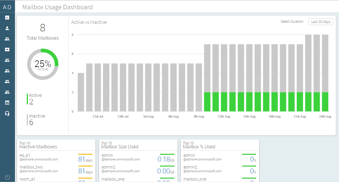 Mailbox Usage Dashboard