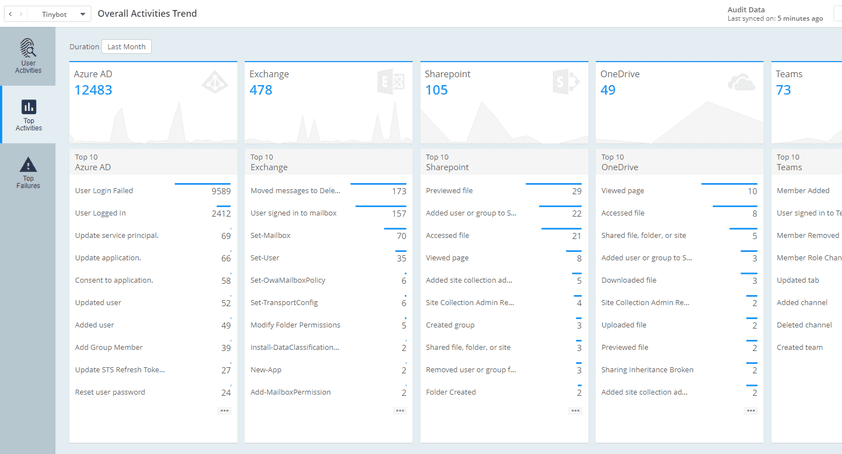 Office 365 Audit Overall Activities Trend