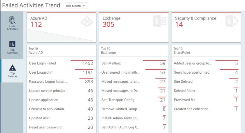 Office 365 Failed Activities Trend