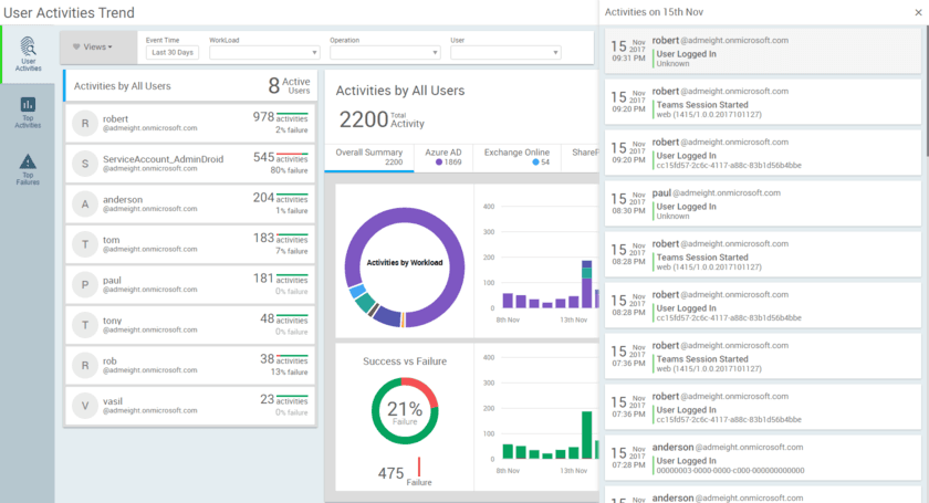 Office 365 Audit Activities Insights