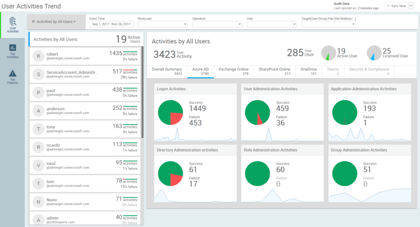 Office 365 Complete Solution - Reporting | Auditing
