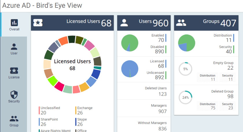 Office 365 Reporting Tool | Dashboard Gallery