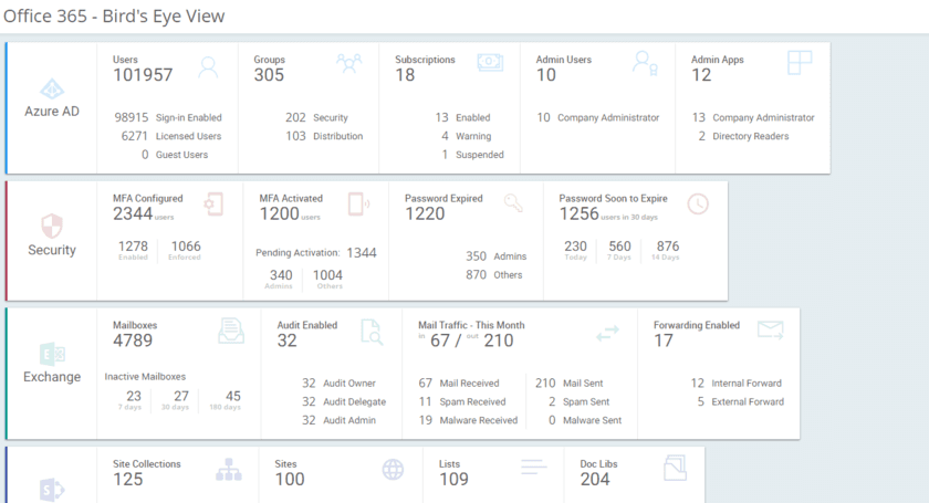 Office 365 Complete Solution - Reporting | Auditing | Insights